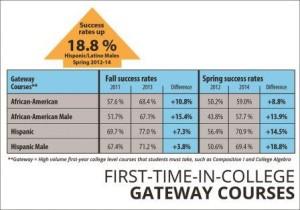 18% Success Rate, Hispanic, Latinos