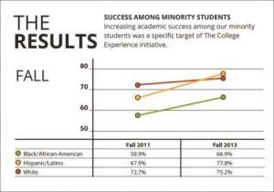 Success Among Minority Students