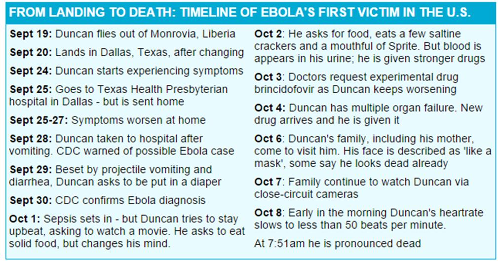 Ebola Victim Duncan's TIMELINE