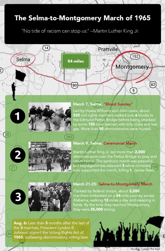Infographic3, Selma, history