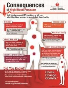 High Blood Pressure, health