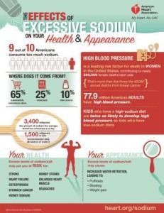 Effects of Sodium, health