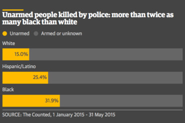 African Americans Killed By Cops Are Twice As Likely to Have Been Unarmed As Whites