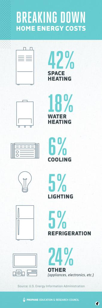 Energy Consumption, money