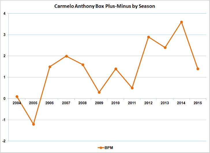 Carmello Anthony Stats 1, sports