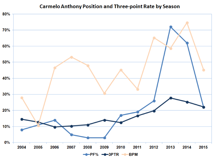 Carmello Anthony Stats 2, sports
