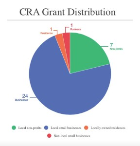 graphic-1_cra-grant-distribution
