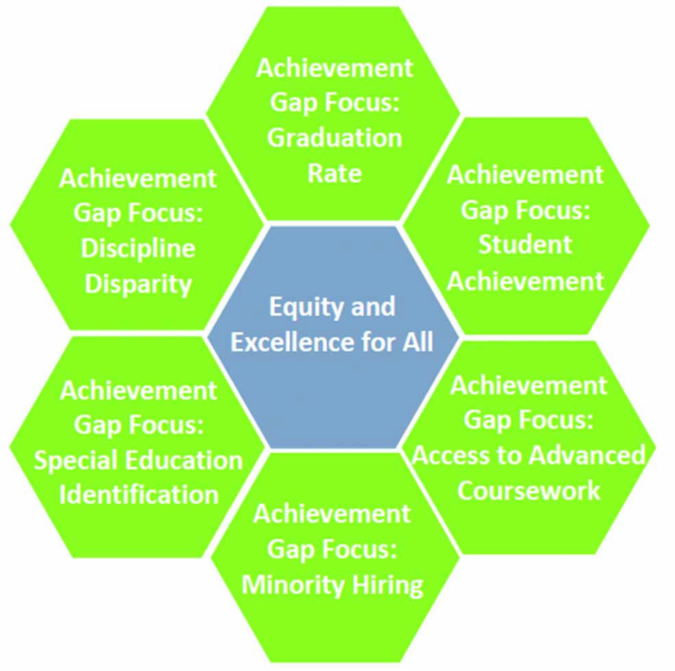 Achievement Gap, featured, education