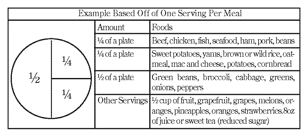 Food Chart, featured