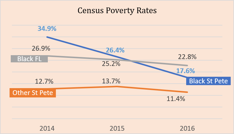 Census Poverty Rates